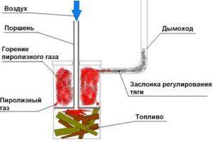 Схематическое изображение печи длительного горения