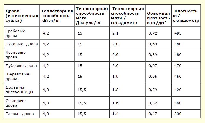 Среднее значение теплотворной способности на один складометр дров