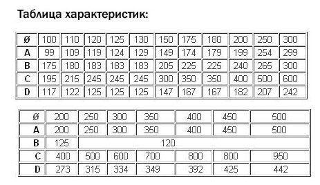 Таблица характеристик дымника