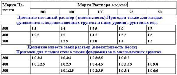 Таблица примерных составов цементно-известковых растворов