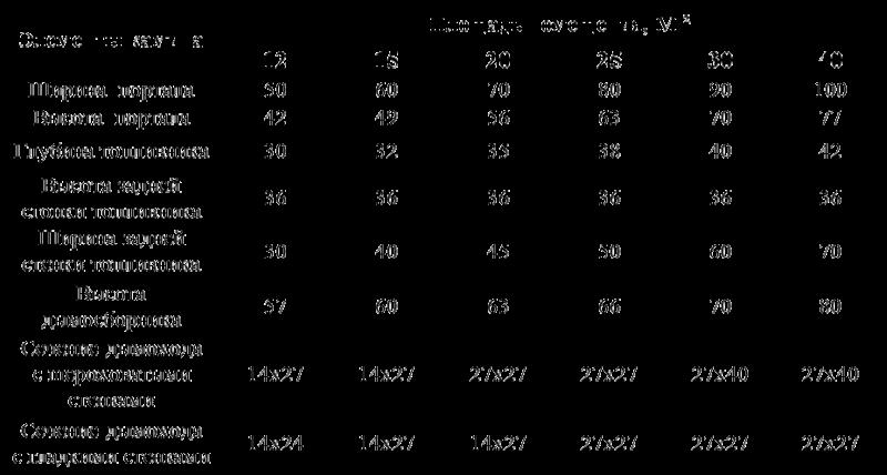 Таблица расчетов площадей камина