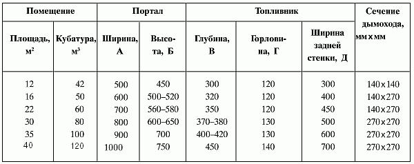 Таблица рассчета обьёма камина