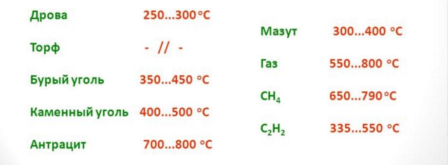 Таблица температуры воспламенения топливных материалов