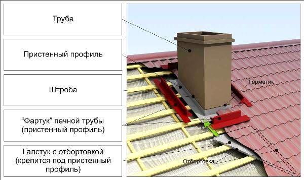 Труба дымохода на крыше в разрезе