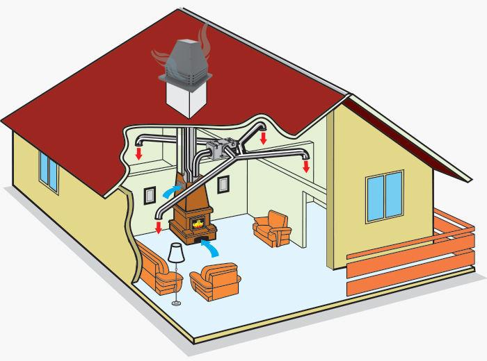 Вентилятор монтируется на крыше на верхней части дымохода. Необходимо предусматривать доступ для обслуживания вентилятора.