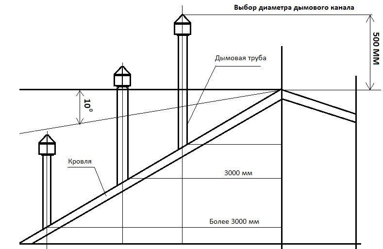 Высота дымового канала