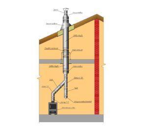 Схема сборки дымохода Craft