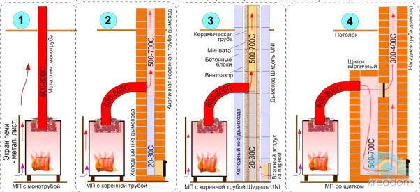 Примеры устройства металлических и кирпичных дымоходов