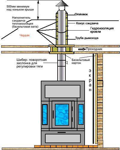 Схема для самостоятельного монтажа печей-каминов Ангара