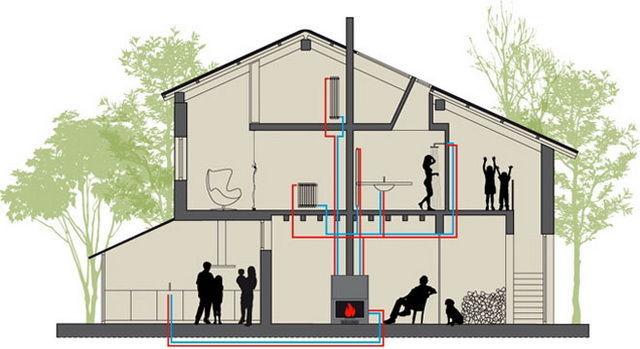 Схема использования каминной топки с водяным контуром в жилом доме