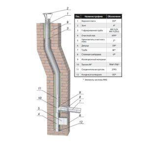 Схема применения гофрированных труб для дымохода