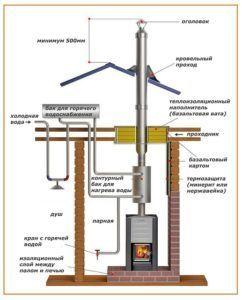Инструкция по установке дымохода