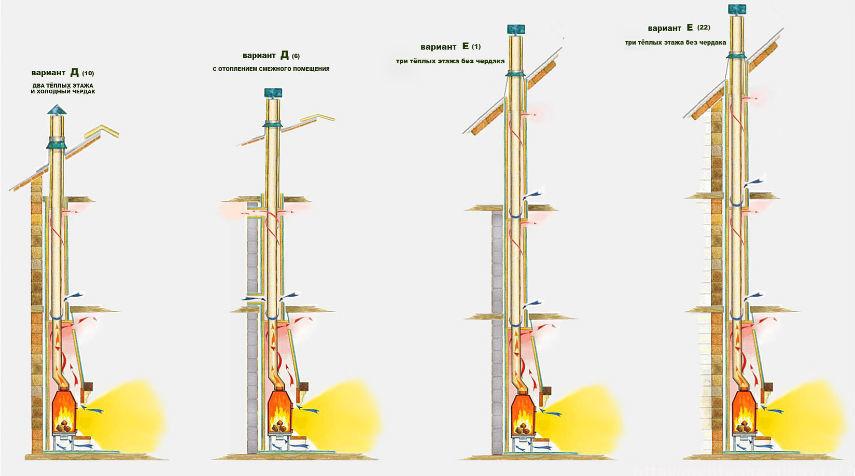 способы установки дымохода из нержавеющей трубы