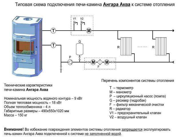 Технические характеристики печей-каминов Ангара Аква