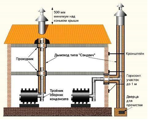 установка дымоходов из нержавеющей стали