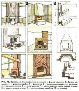 Схема открытого камина