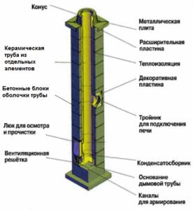 Дымоход из керамических труб — универсальное решение для котла в частном доме