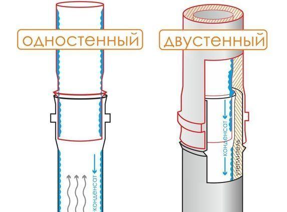 Дымоходы Феррум - одностенный и двухстенный