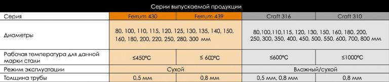 Характеристики дымоходов Феррум
