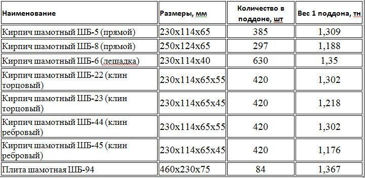 Характеристики основных марок шамотного кирпича
