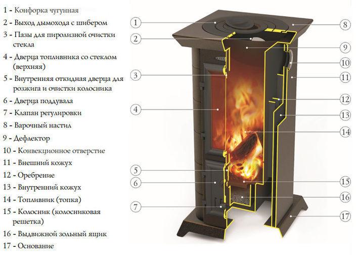 Из чего состоит отопительно-варочная печь