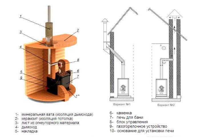 Монтаж дымохода для бани