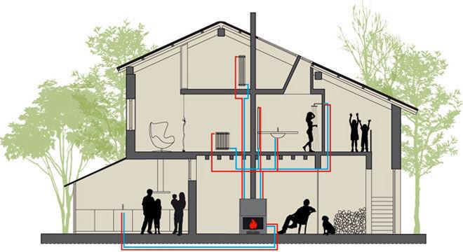 Отопление дома камином с водяным контуром