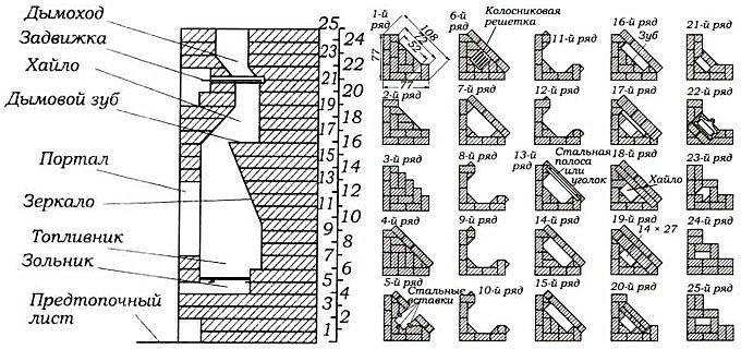 Порядовка углового кирпичного камина