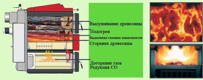 Принцип работы пиролизной печи-камина