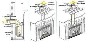 Процесс отведения дымовых газов через дымоход газового камина