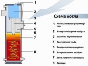 Схема котла из газового баллона