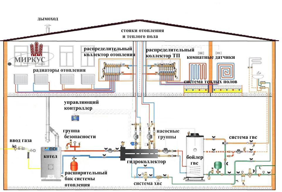 Схема водяного отопления двухэтажного дома на дровах