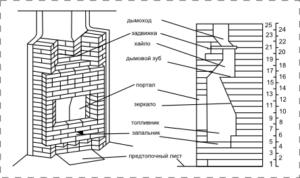 Структура углового камина
