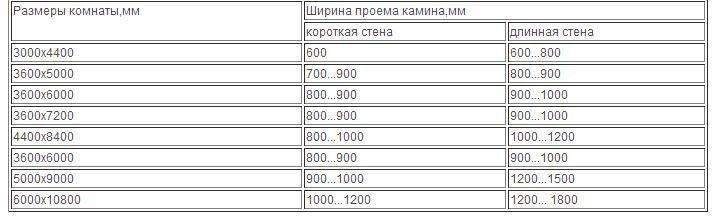 Таблица рекомендуемых размеров камина