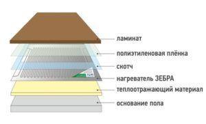 Этапы монтажа теплого пола под стяжку