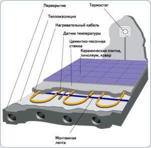 Монтаж укладки кабеля электрического пола