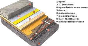 Послойная схема водяного теплого пола