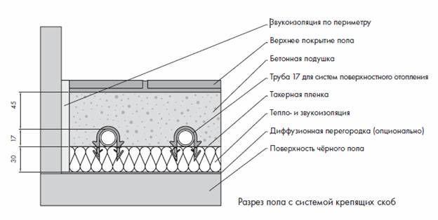 Бетонная система при устройстве теплого пола водяного