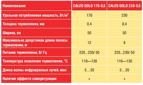 Caleo Gold информационная таблица