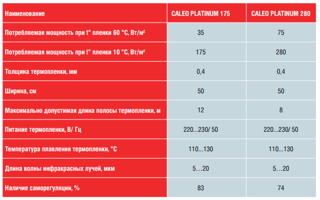 Caleo Platinum таблица характеристики пленочного пола