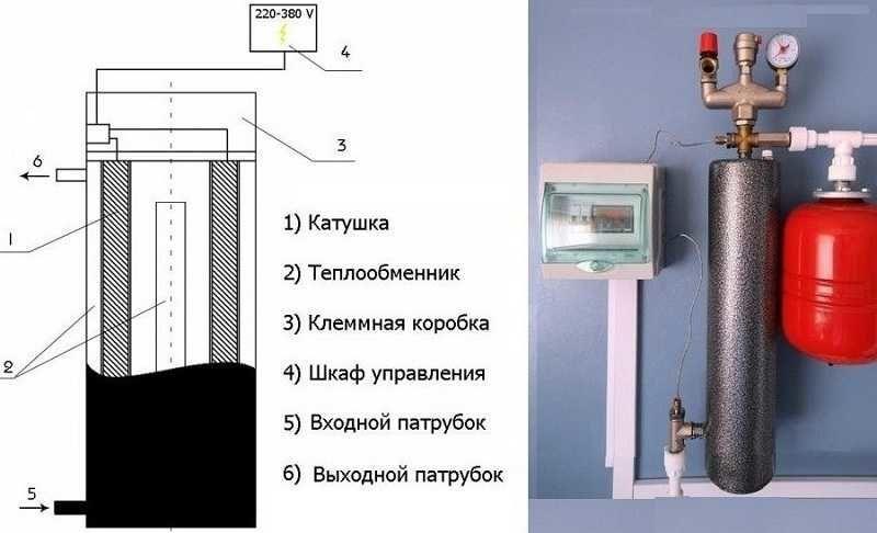 Электрический индукционный котел для системы теплого водяного пола