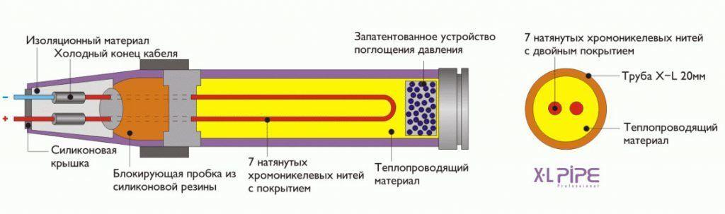 Электро водяной кабель теплого пола