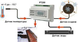 Элементы системы терморегулятора кабельного обогрева кровли