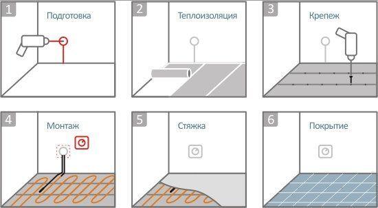 Этапы монтажа теплого пола с электрическим проводом