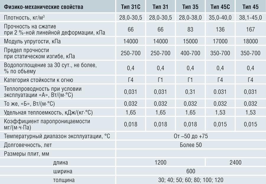 Физические свойства пеноплекса