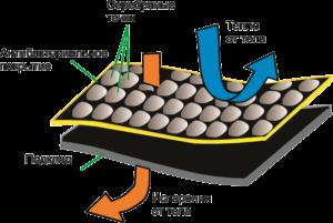 Фольгированный подклад - инновационная ткань с антибактериальным покрытием и ионами серебра