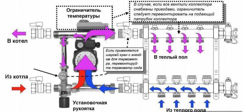 Функционирование системы водяного теплого пола