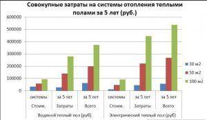 График сравнения затрат на установку и использование электрического теплого пола