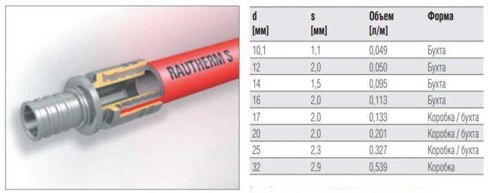Характеристика труб Рехау для теплых полов