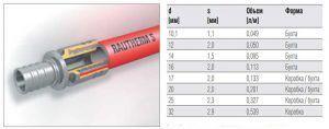 Характеристика трубы Rehau Rautherm S